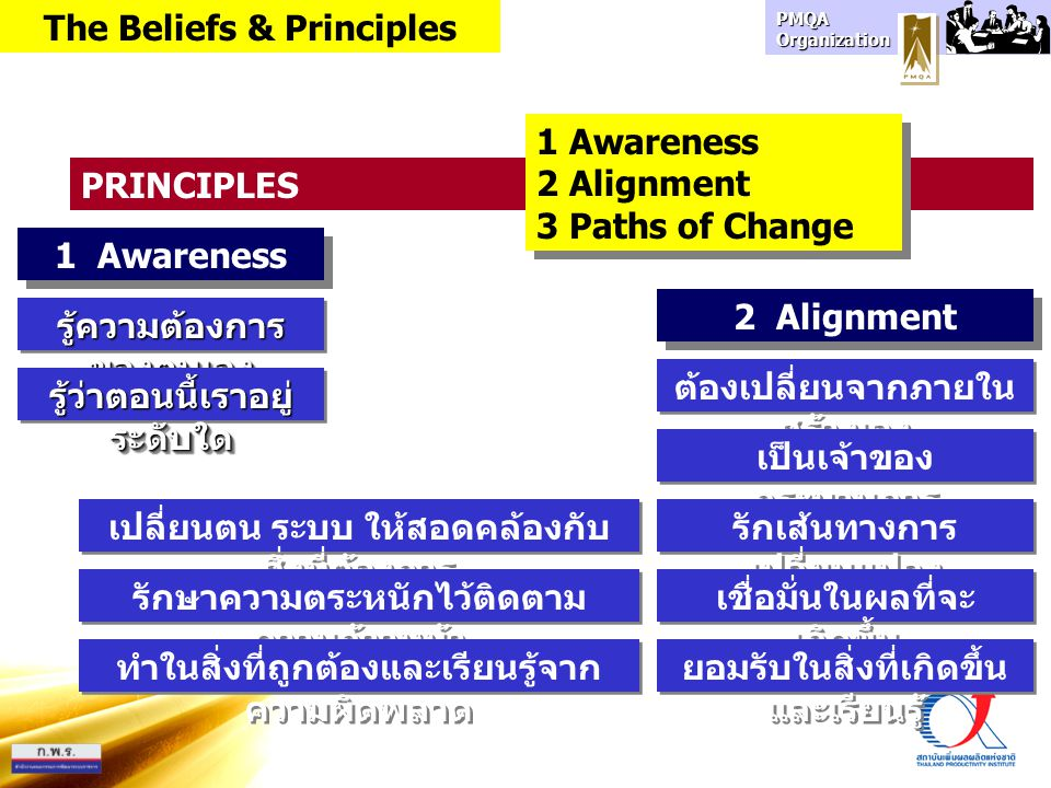 The Beliefs & Principles
