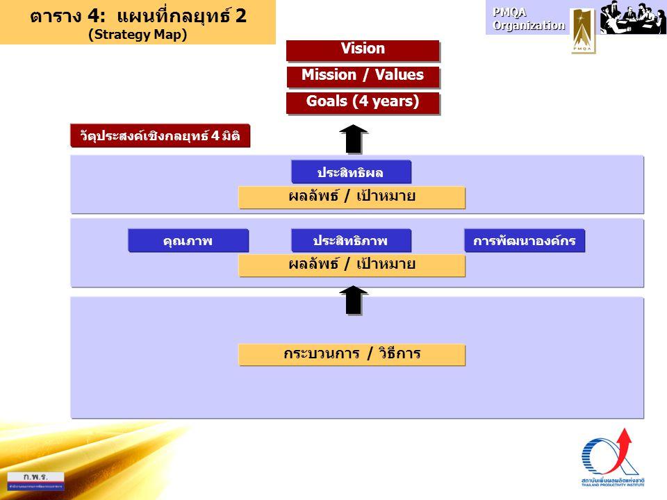 ตาราง 4: แผนที่กลยุทธ์ 2 (Strategy Map) วัตุประสงค์เชิงกลยุทธ์ 4 มิติ