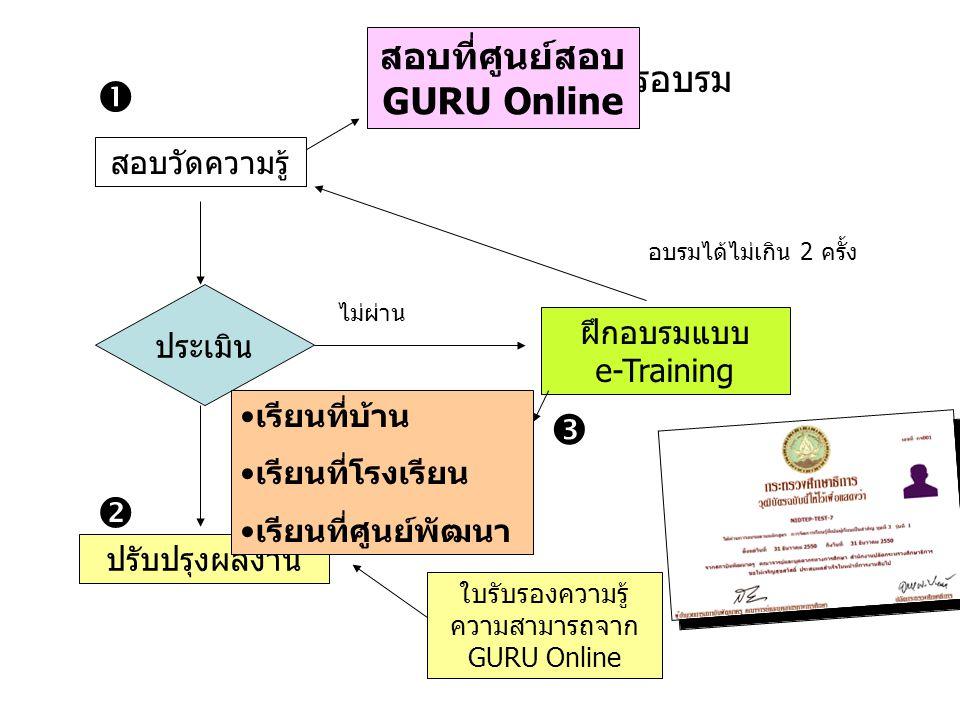 สอบที่ศูนย์สอบ GURU Online