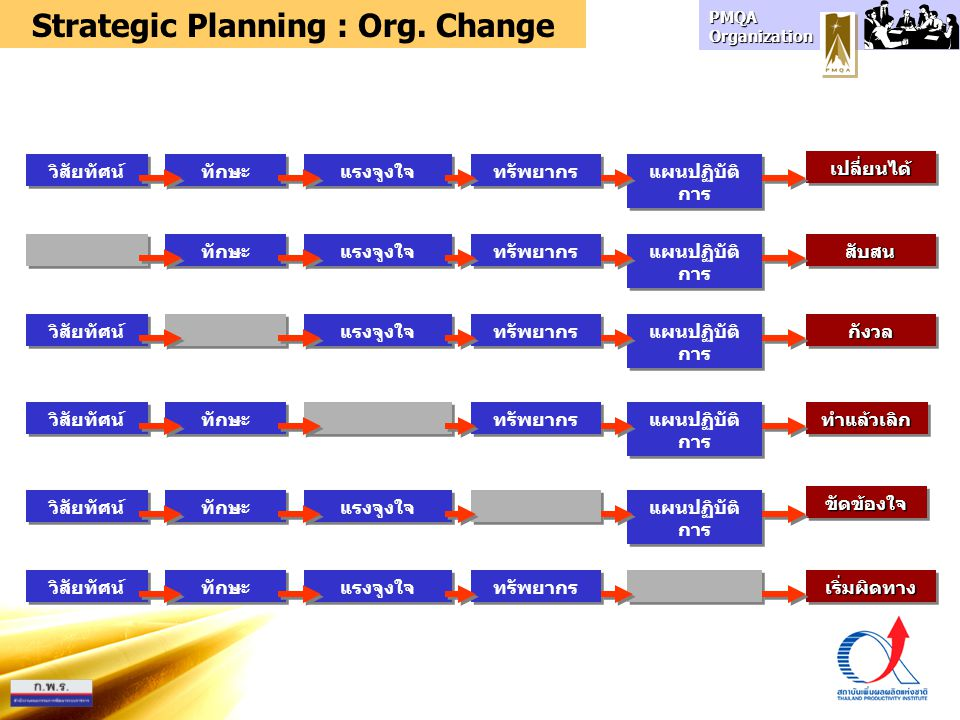 Strategic Planning : Org. Change