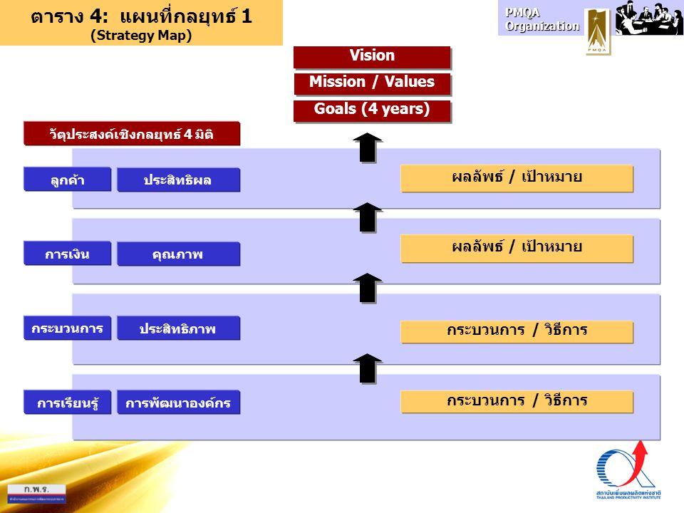 ตาราง 4: แผนที่กลยุทธ์ 1 (Strategy Map) วัตุประสงค์เชิงกลยุทธ์ 4 มิติ