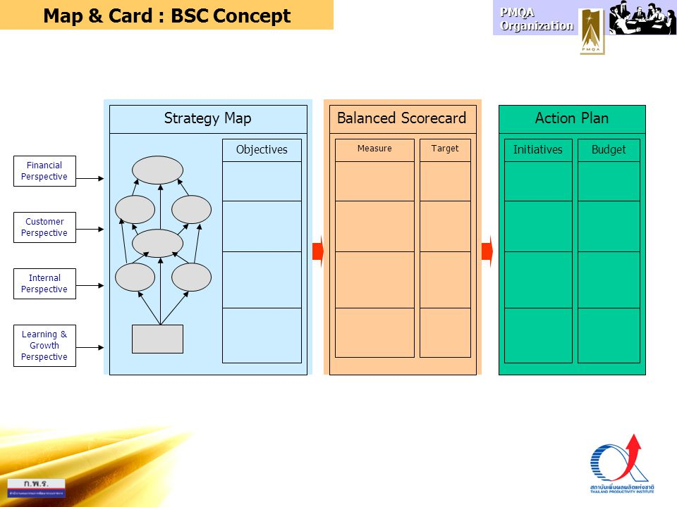 Map & Card : BSC Concept Strategy Map Balanced Scorecard Action Plan