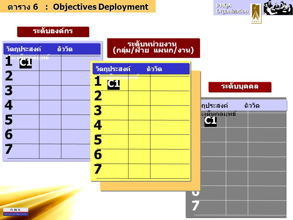 ตาราง 6 : Objectives Deployment (กลุ่ม/ฝ่าย แผนก/งาน)