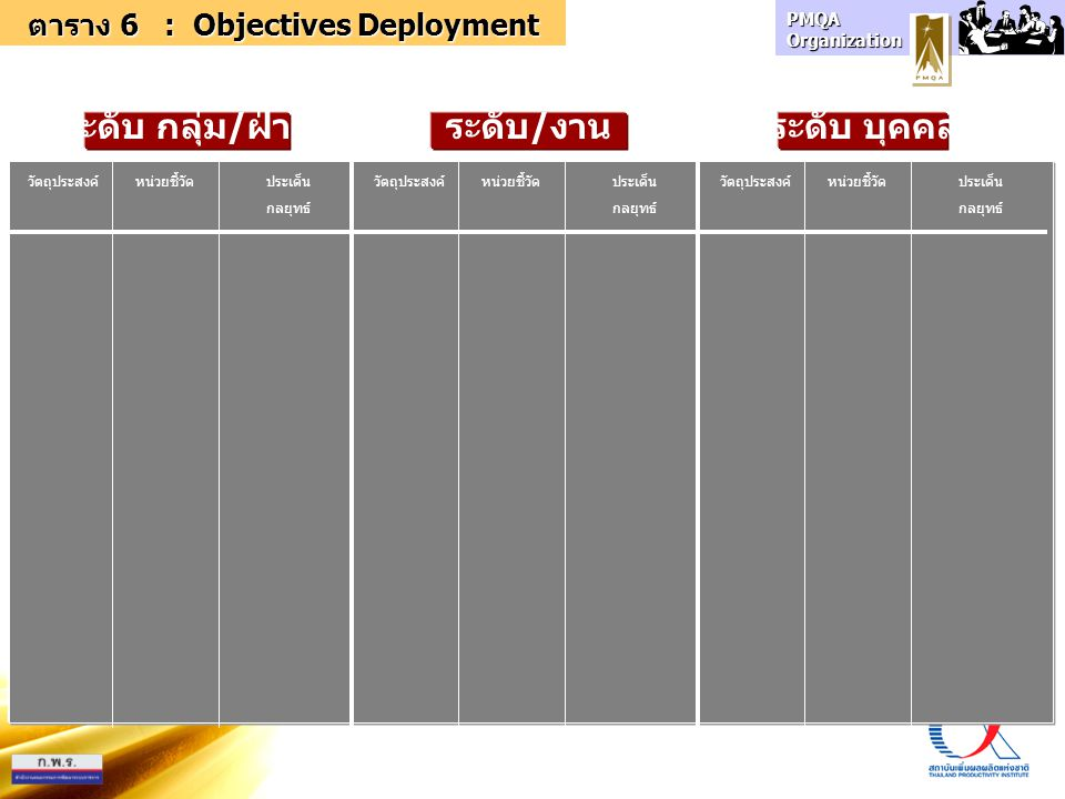 ตาราง 6 : Objectives Deployment