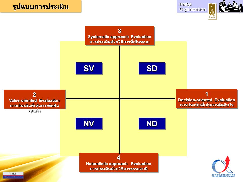 SV SD NV ND รูปแบบการประเมิน 3 2 1 4 Systematic approach Evaluation