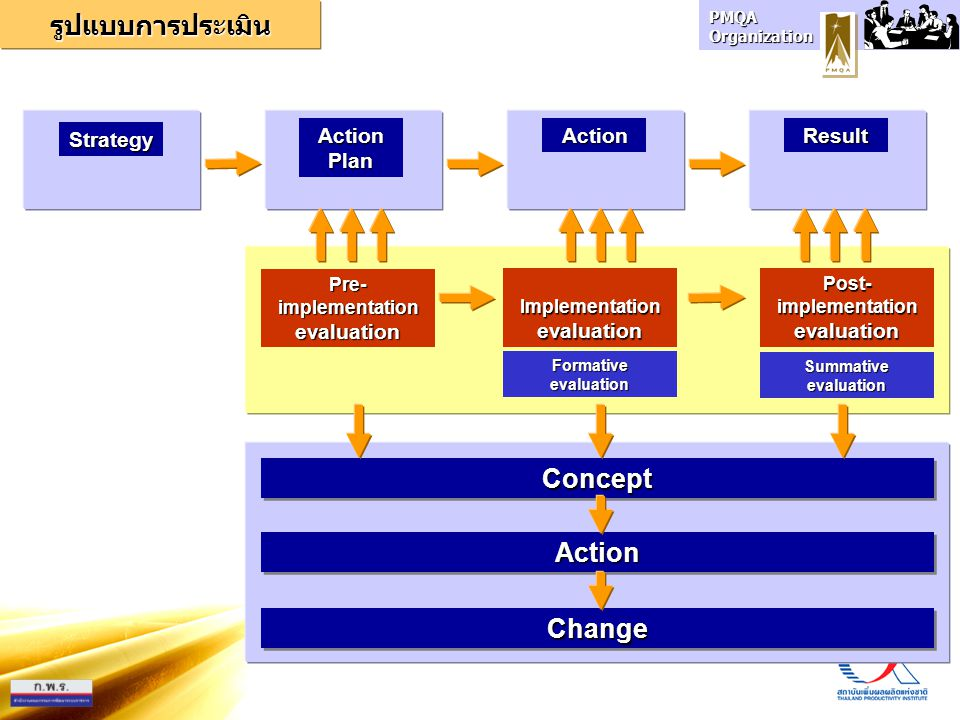 รูปแบบการประเมิน Concept Action Change Strategy Action Plan Action