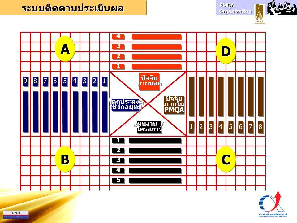 A D B C ระบบติดตามประเมินผล 4 3 2 1 ปัจจัย ภายนอก 9 8 7 6 5 4 3 2 1