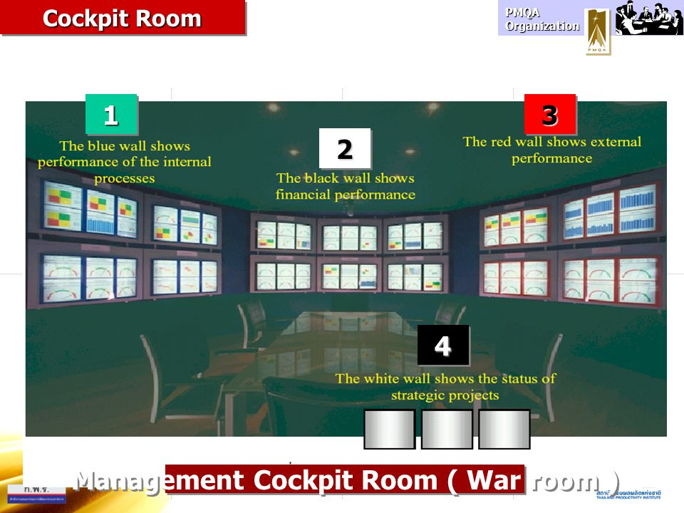 Management Cockpit Room ( War room )