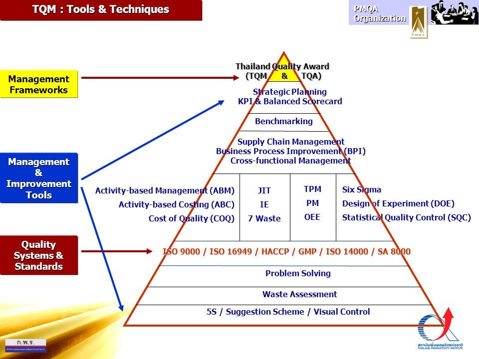 TQM : Tools & Techniques