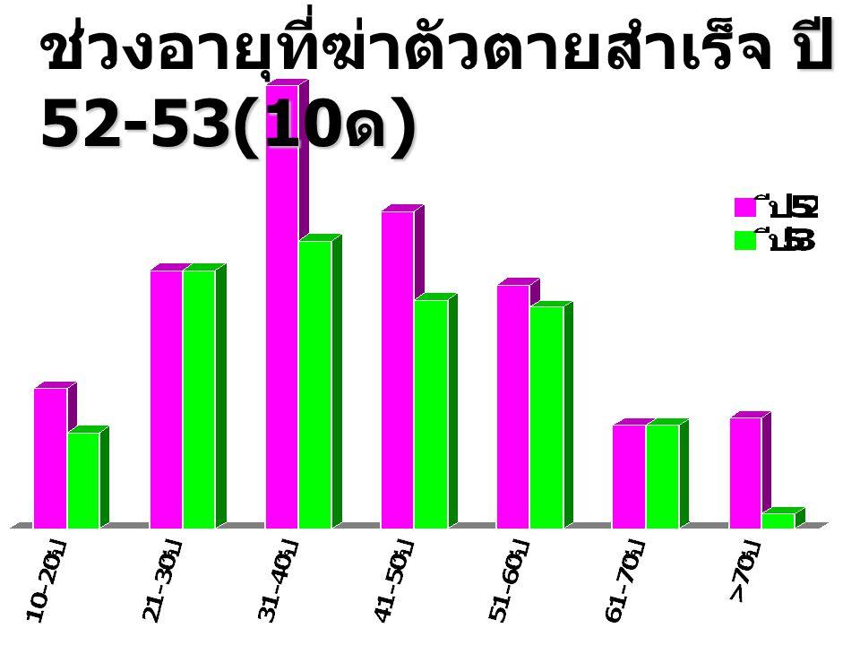 ช่วงอายุที่ฆ่าตัวตายสำเร็จ ปี 52-53(10ด)