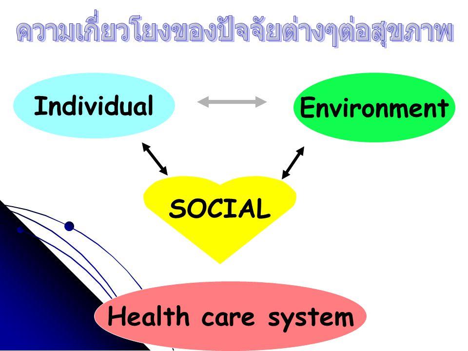 ความเกี่ยวโยงของปัจจัยต่างๆต่อสุขภาพ