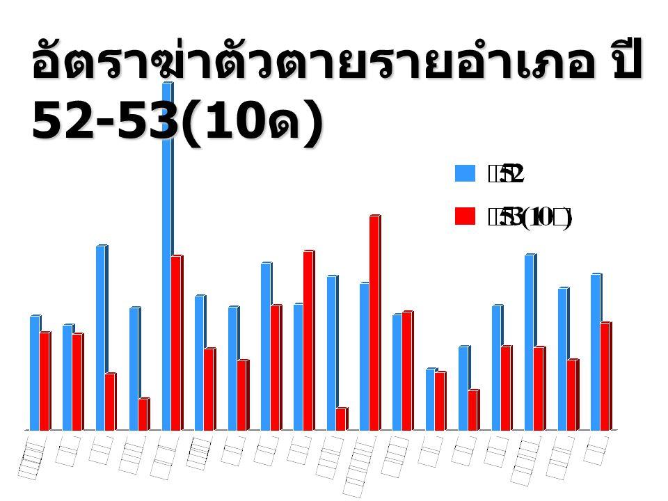 อัตราฆ่าตัวตายรายอำเภอ ปี 52-53(10ด)