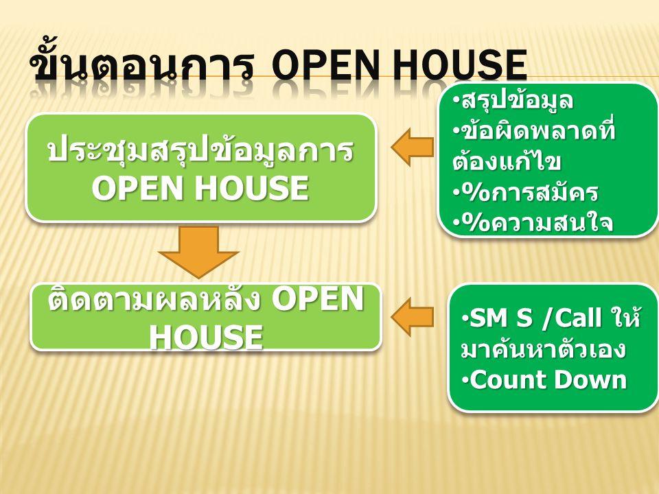 ประชุมสรุปข้อมูลการ OPEN HOUSE ติดตามผลหลัง OPEN HOUSE