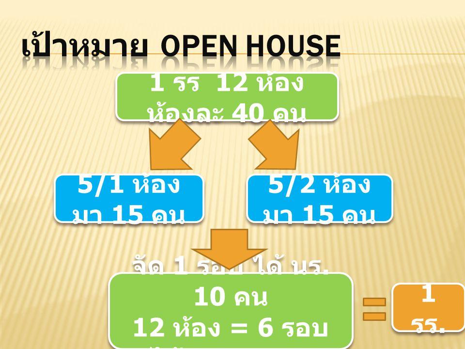 เป้าหมาย OPEN HOUSE 1 รร 12 ห้อง ห้องละ 40 คน 5/1 ห้อง มา 15 คน