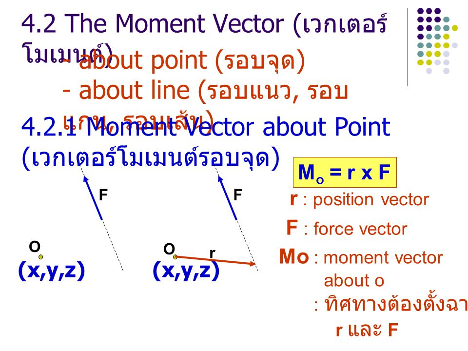 4.2 The Moment Vector (เวกเตอร์โมเมนต์)