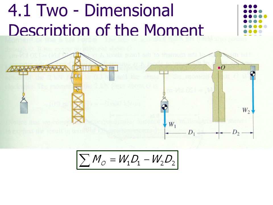 4.1 Two - Dimensional Description of the Moment
