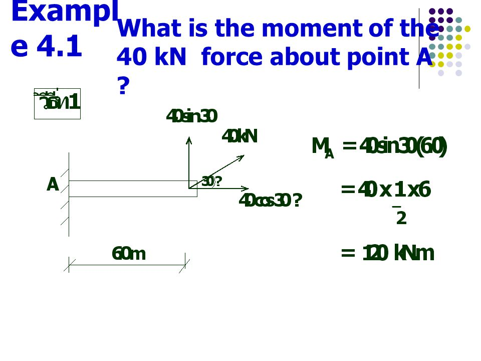 Example 4.1 What is the moment of the 40 kN force about point A