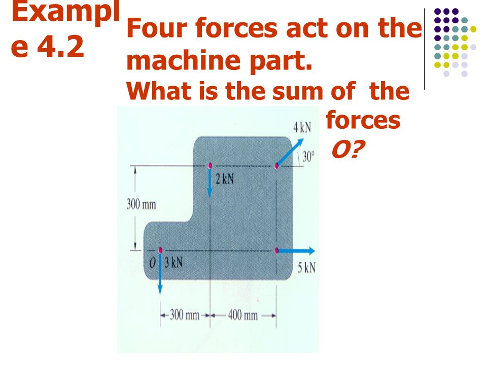 Example 4.2 Four forces act on the machine part.