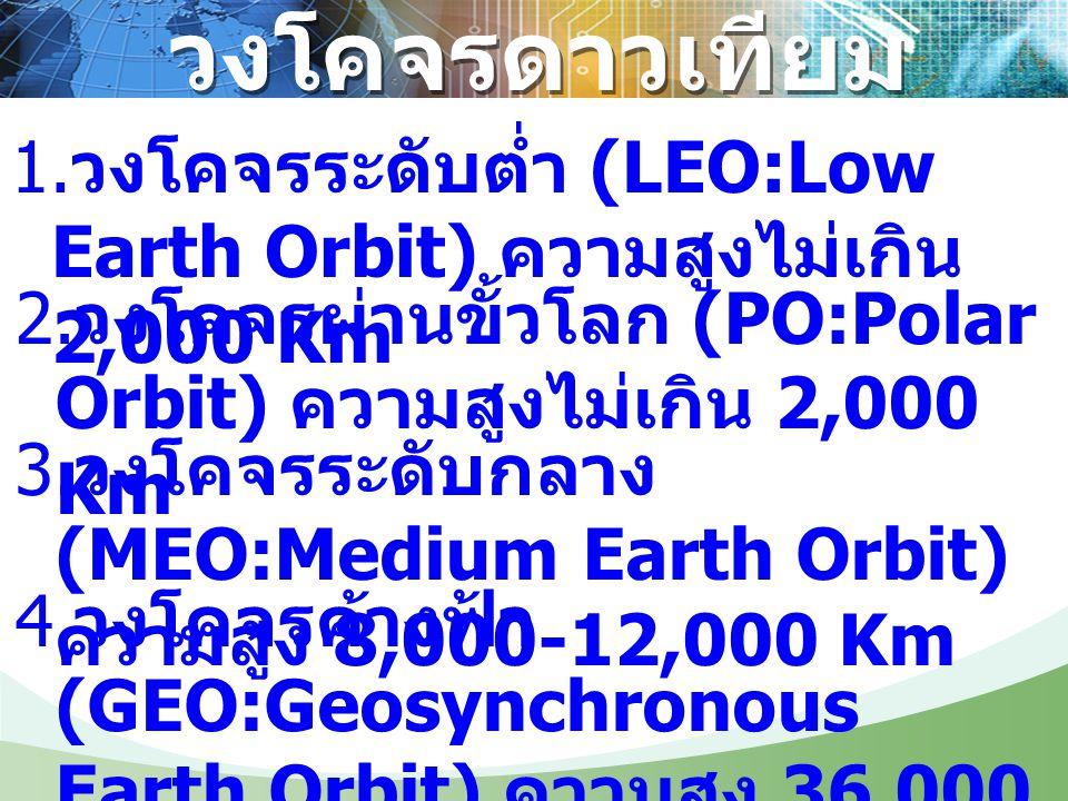 วงโคจรดาวเทียม 1.วงโคจรระดับต่ำ (LEO:Low Earth Orbit) ความสูงไม่เกิน 2,000 Km. 2.วงโคจรผ่านขั้วโลก (PO:Polar Orbit) ความสูงไม่เกิน 2,000 Km.