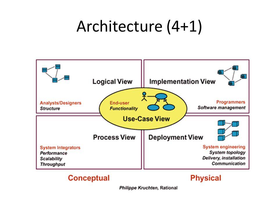Architecture (4+1)