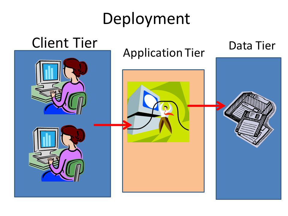 Deployment Client Tier Data Tier Application Tier