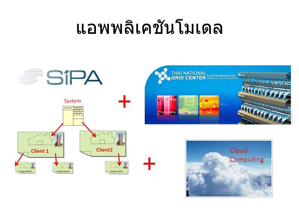 แอพพลิเคชันโมเดล + + Cloud Computing