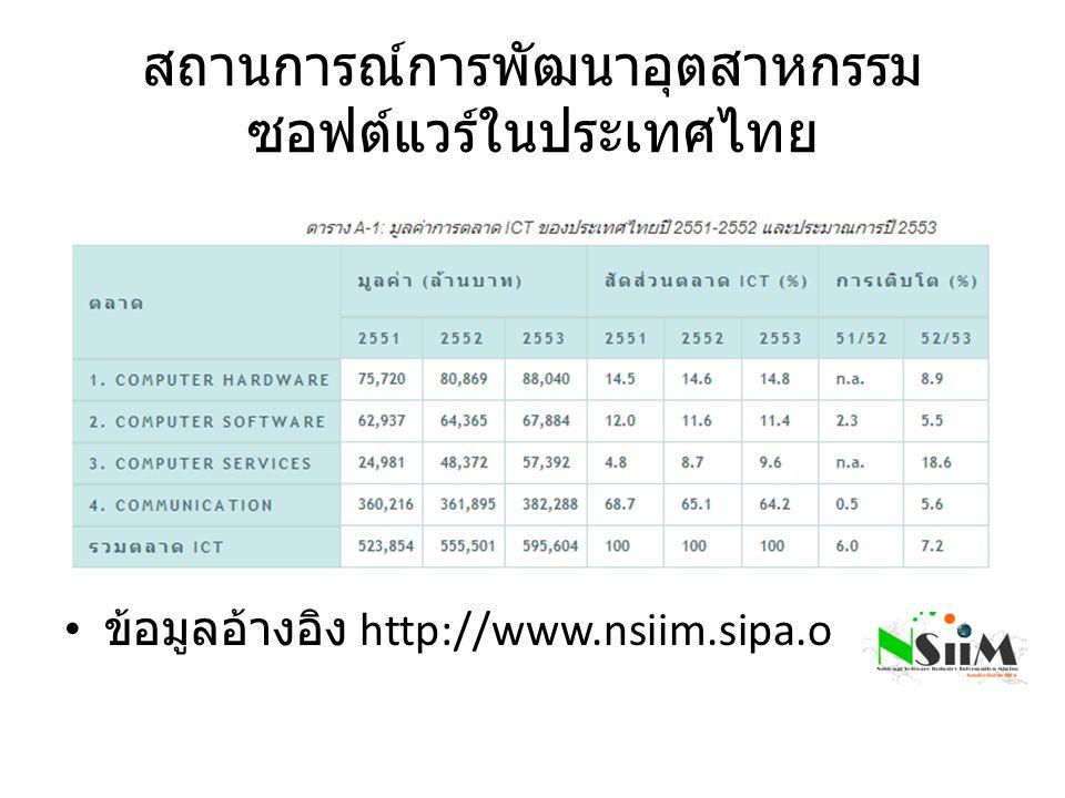 สถานการณ์การพัฒนาอุตสาหกรรมซอฟต์แวร์ในประเทศไทย