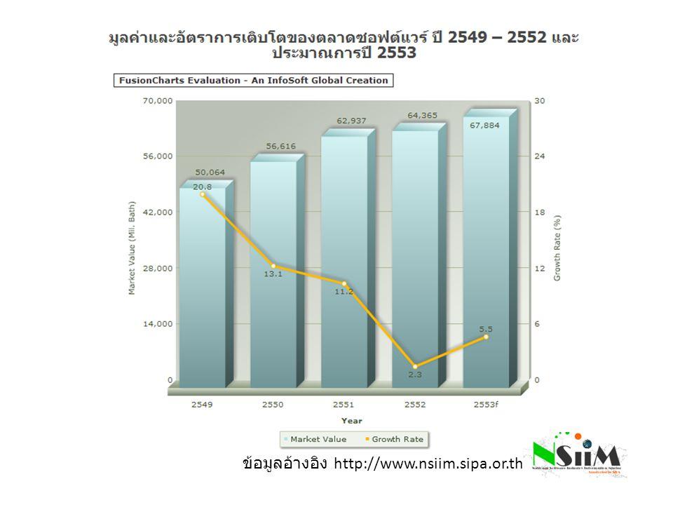 ข้อมูลอ้างอิง http://www.nsiim.sipa.or.th
