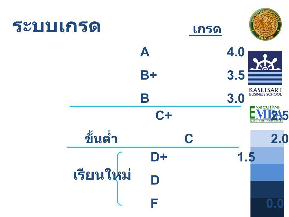 ระบบเกรด เรียนใหม่ เกรด ระดับ A 4.0 B+ 3.5 B 3.0 C+ 2.5 ขั้นต่ำ C 2.0