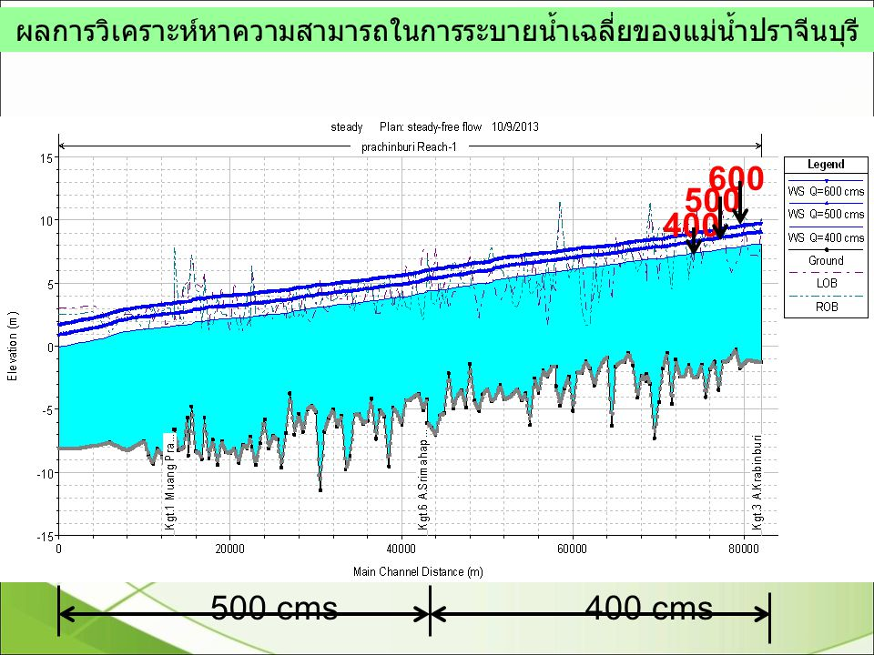 ผลการวิเคราะห์หาความสามารถในการระบายน้ำเฉลี่ยของแม่น้ำปราจีนบุรี