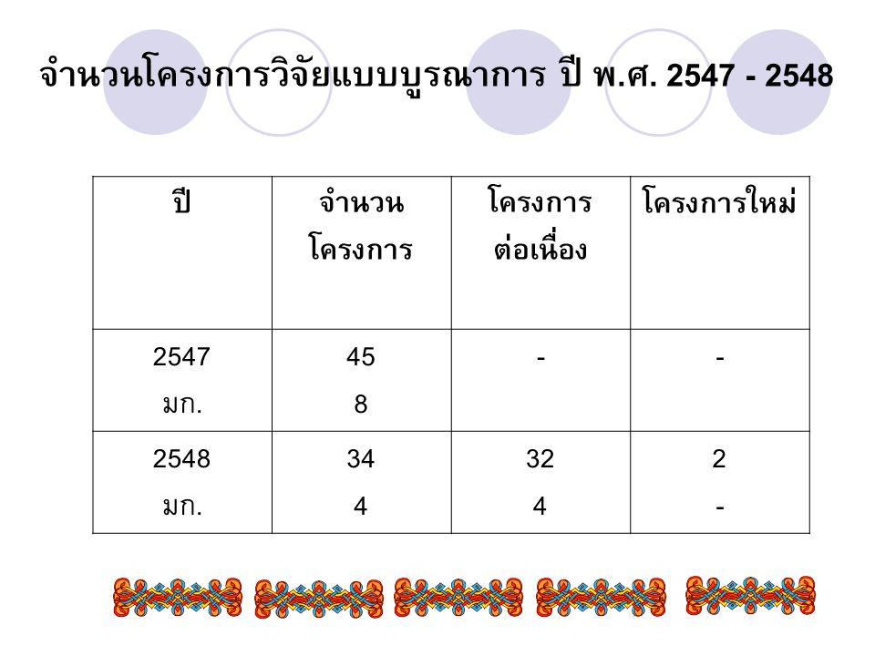 จำนวนโครงการวิจัยแบบบูรณาการ ปี พ.ศ. 2547 - 2548