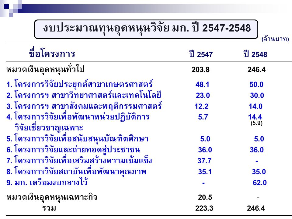 งบประมาณทุนอุดหนุนวิจัย มก. ปี 2547-2548