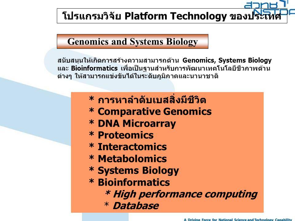 โปรแกรมวิจัย Platform Technology ของประเทศ