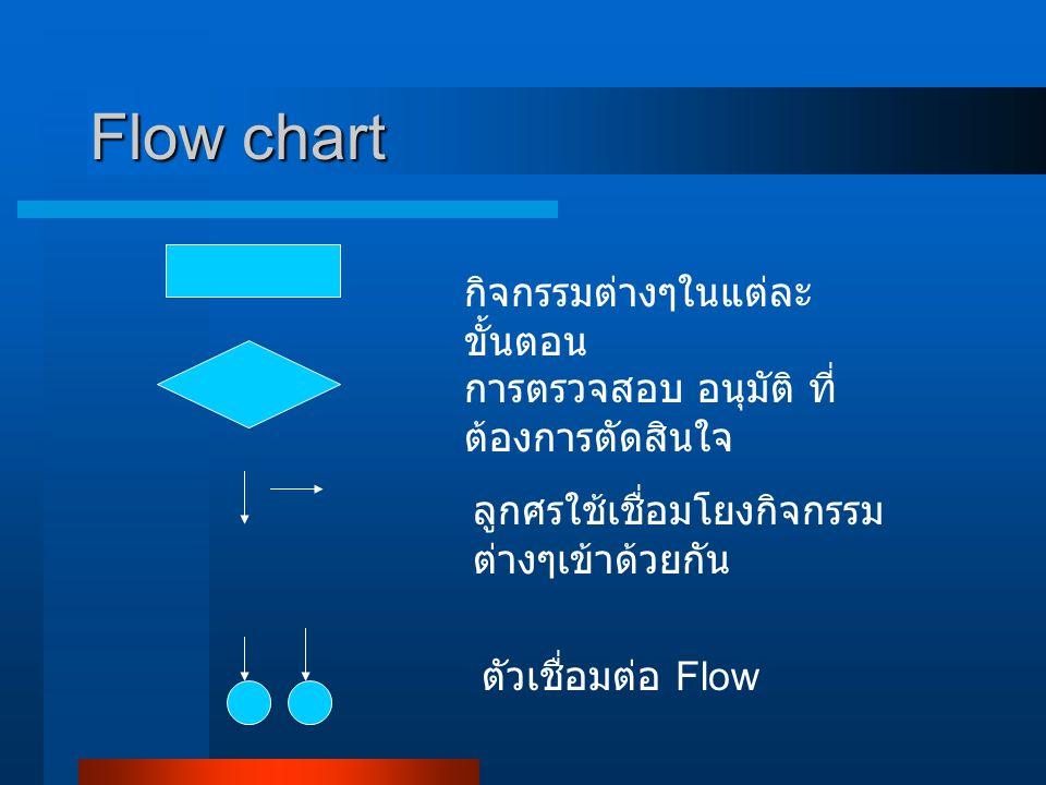 Flow chart กิจกรรมต่างๆในแต่ละขั้นตอน