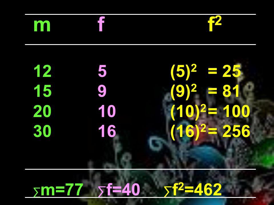 m f f2 12 5 (5)2 = 25. 15 9 (9)2 = 81. 20 10 (10)2 = 100. 30 16 (16)2 = 256.