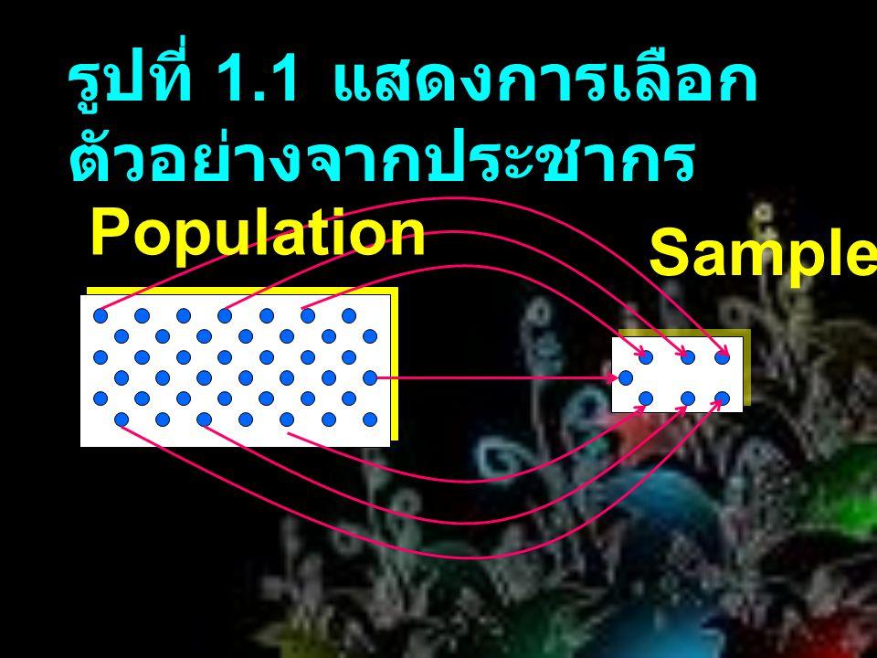 รูปที่ 1.1 แสดงการเลือกตัวอย่างจากประชากร
