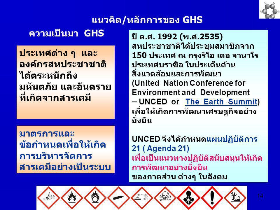 แนวคิด/หลักการของ GHS