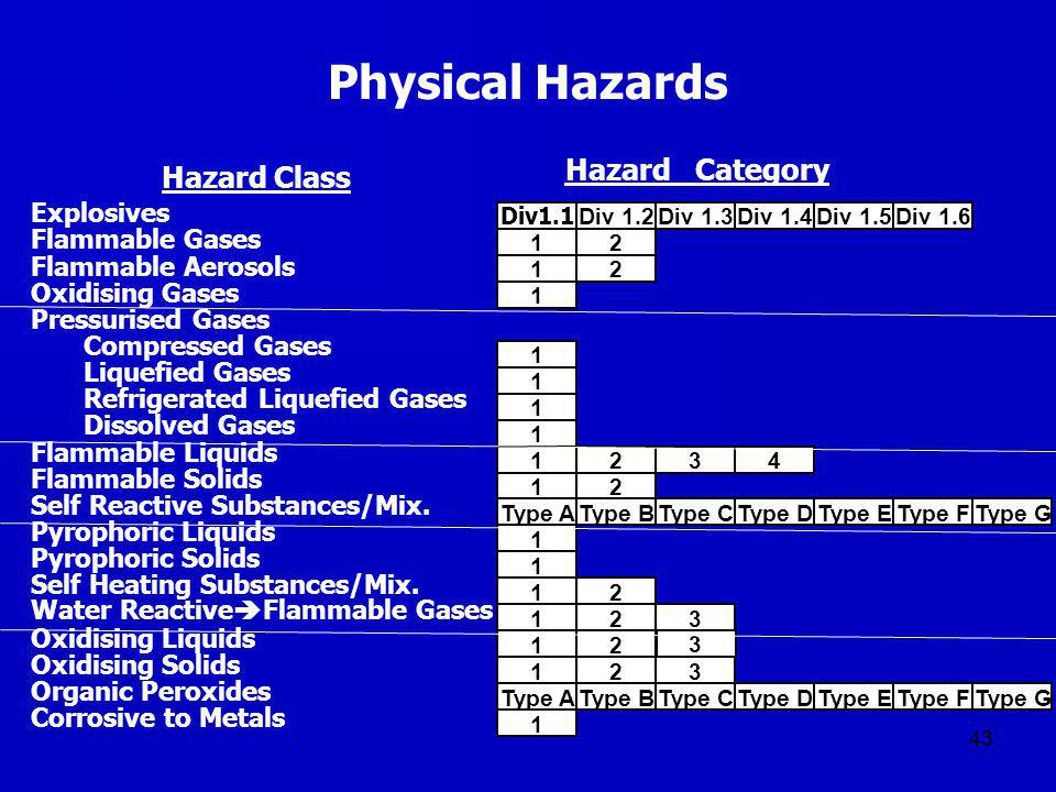 Physical Hazards Hazard Category Hazard Class Explosives