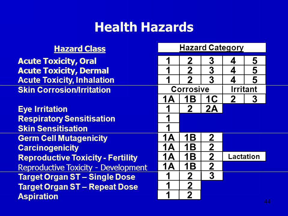 Health Hazards 1 2 3 4 5 1A 1B 1C 2A Acute Toxicity, Oral