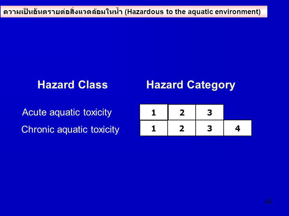 Hazard Class Hazard Category