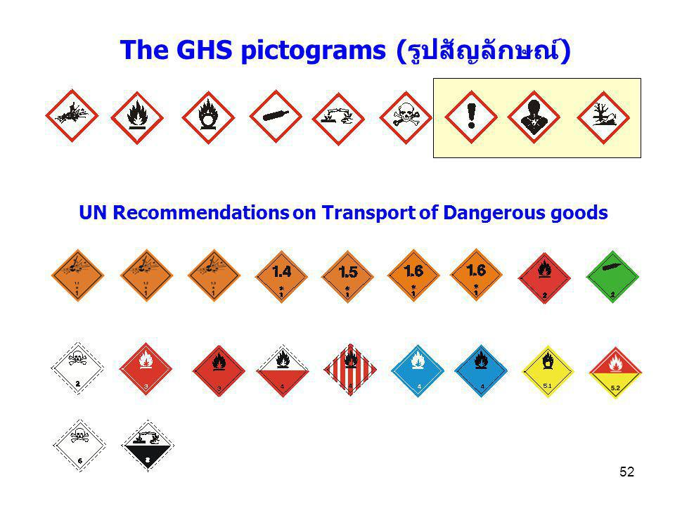 The GHS pictograms (รูปสัญลักษณ์)