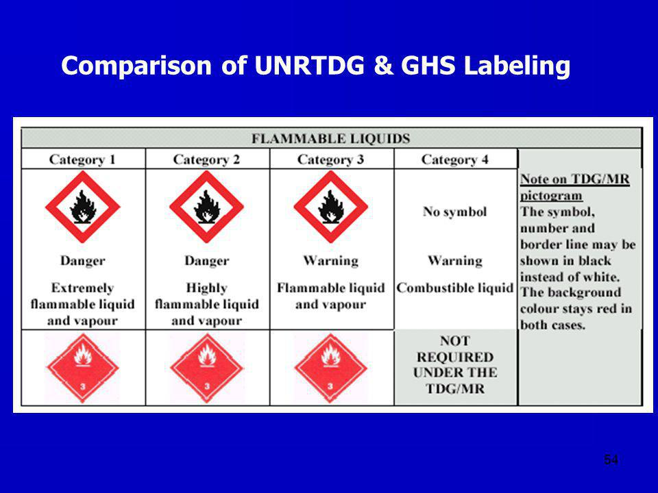 Comparison of UNRTDG & GHS Labeling