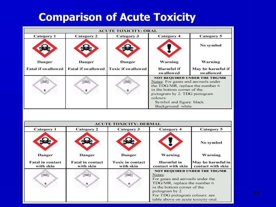 Comparison of Acute Toxicity