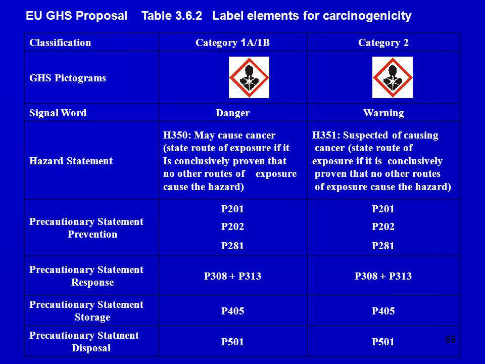 EU GHS Proposal Table 3.6.2 Label elements for carcinogenicity