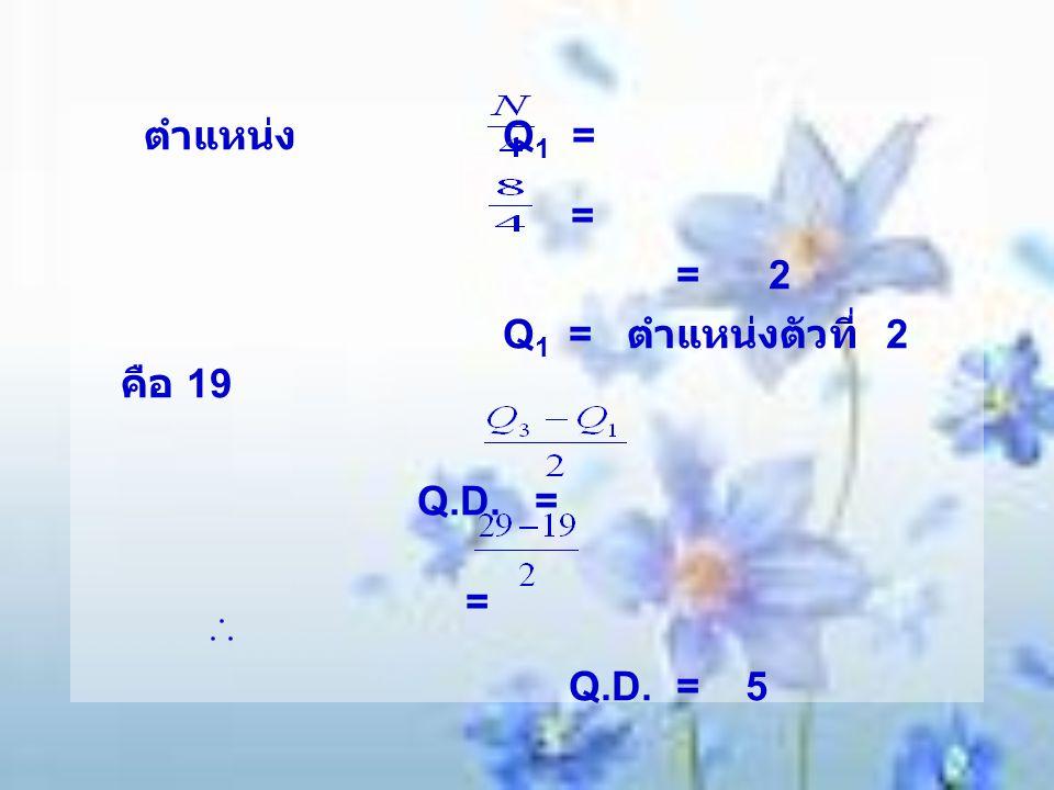 ตำแหน่ง Q1 = = = 2 Q1 = ตำแหน่งตัวที่ 2 คือ 19 Q.D. = Q.D. = 5
