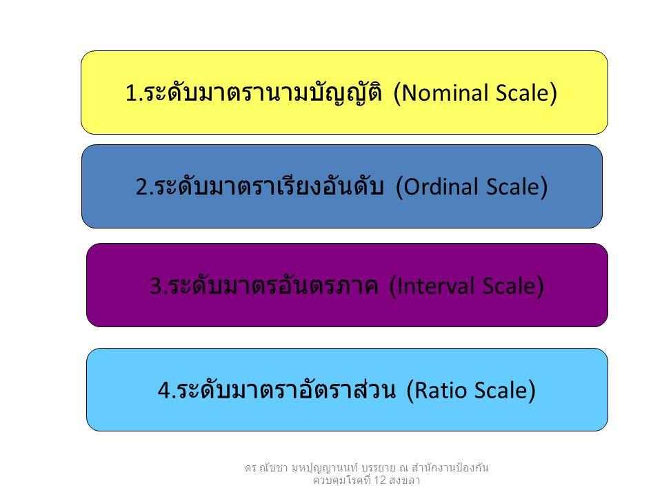 1.ระดับมาตรานามบัญญัติ (Nominal Scale)