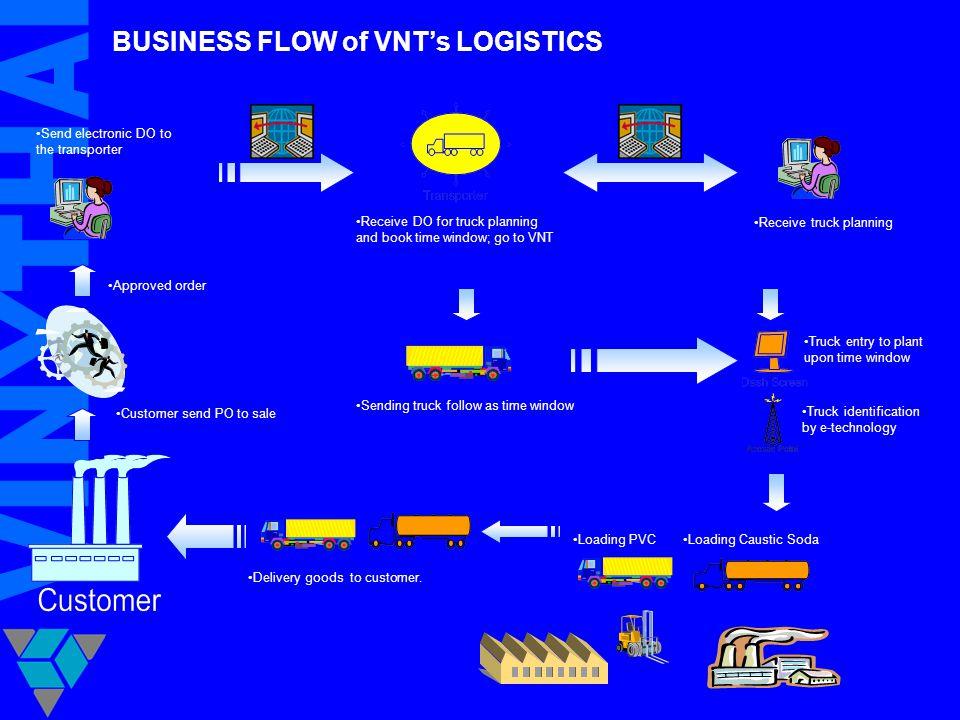 BUSINESS FLOW of VNT's LOGISTICS