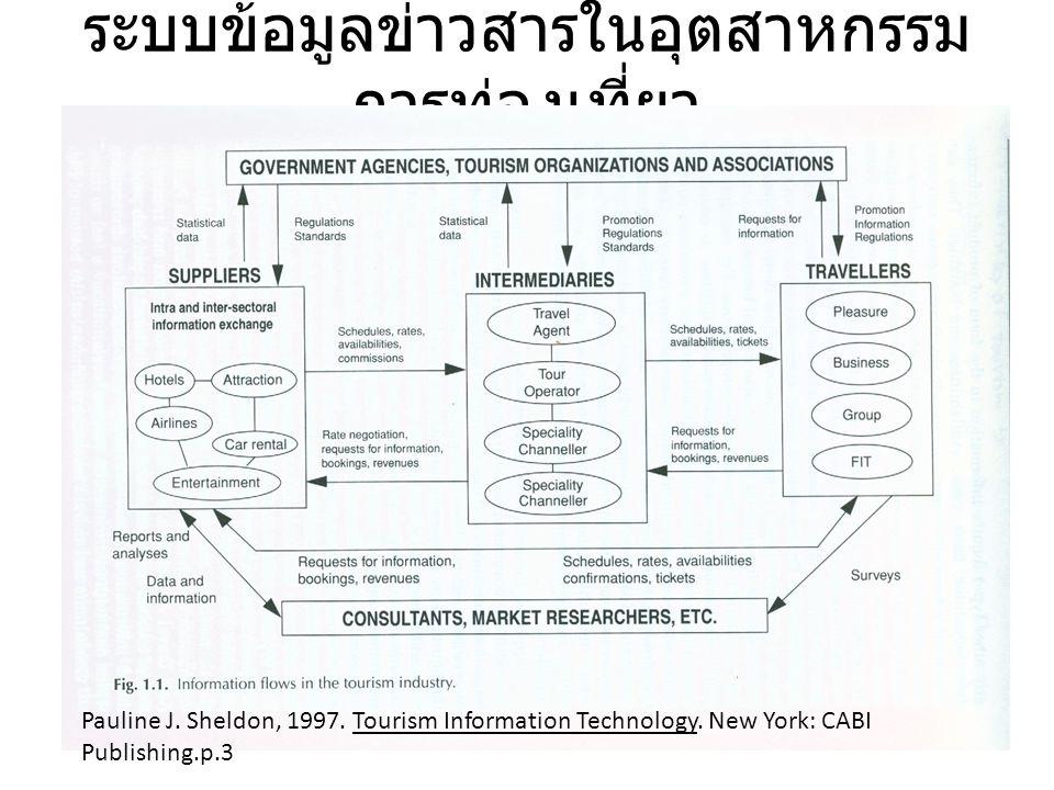 ระบบข้อมูลข่าวสารในอุตสาหกรรมการท่องเที่ยว
