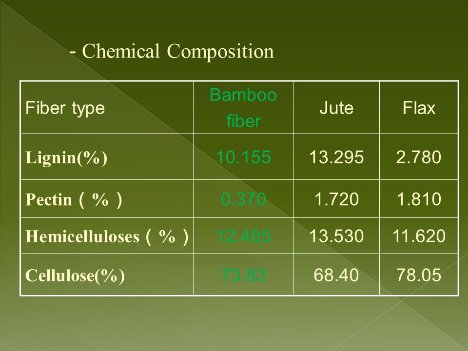 - Chemical Composition