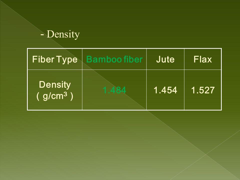- Density Fiber Type Bamboo fiber Jute Flax Density(g/cm3) 1.484 1.454